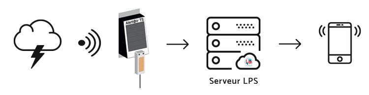 Détecteur d'orage à distance, application mobile